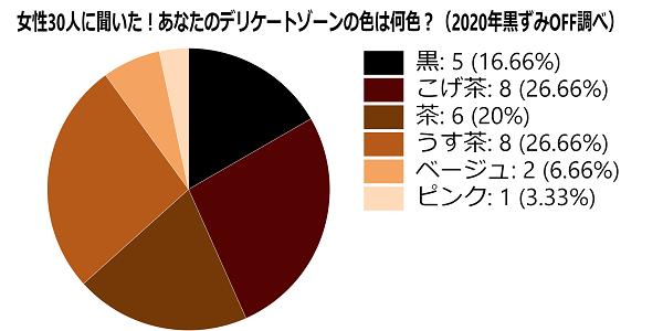 デリケートゾーン色平均/アンケート女性