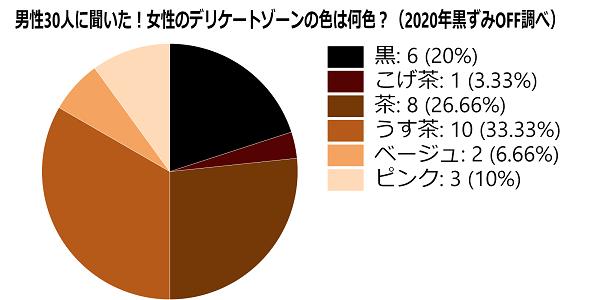デリケートゾーン色平均/アンケート男性
